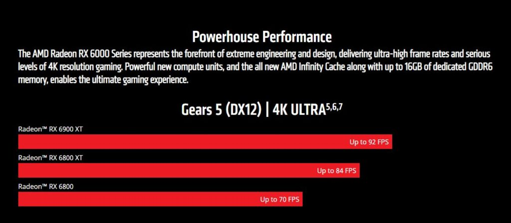 AMD performance RX 6000